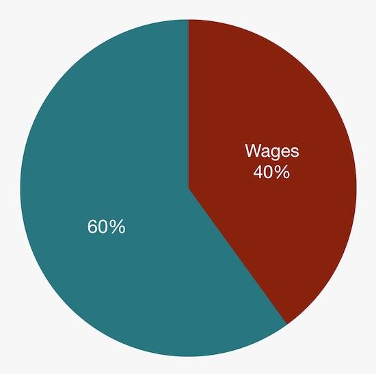 Taxes sur l'emploi - S Corp