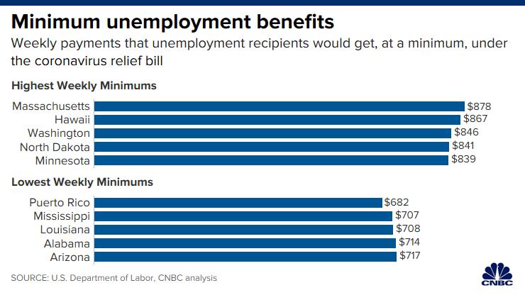 Prestations de chômage