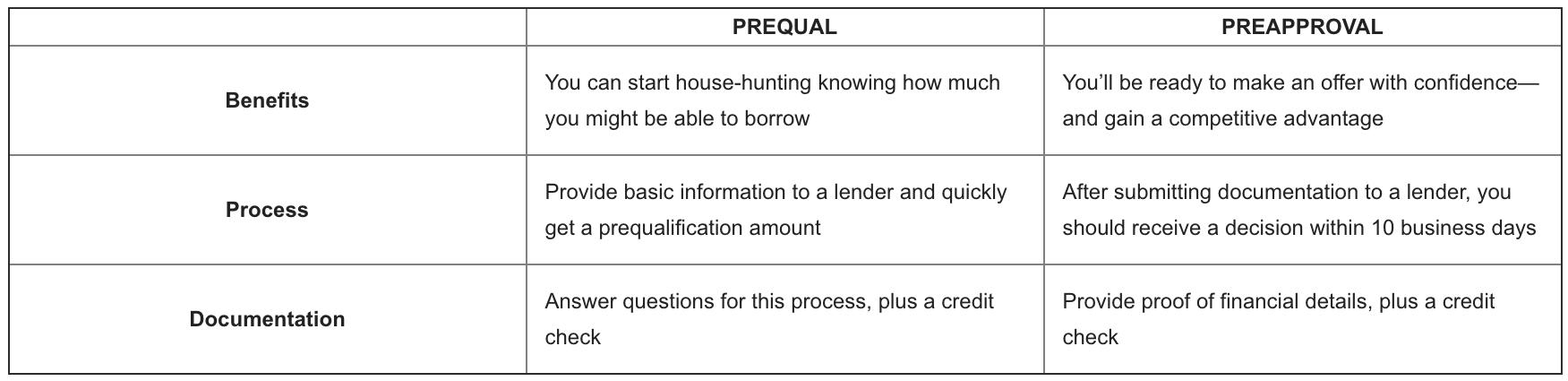 Préqualification ou pré-approbation