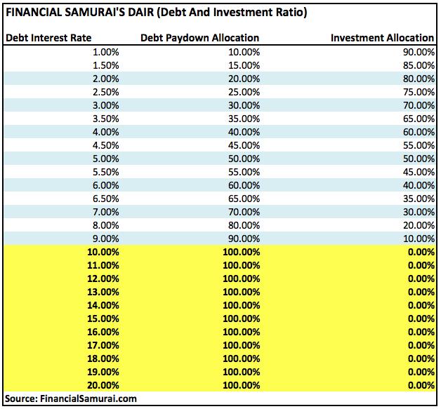 Remboursement de la dette ou cadre d'investissement - FS-DAIR