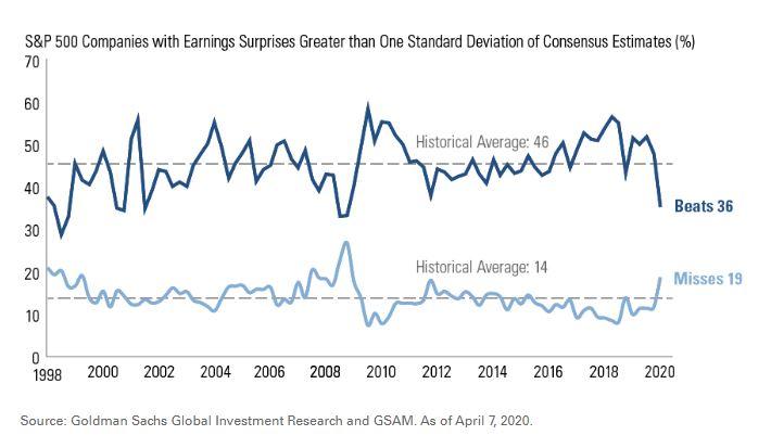 Les sociétés du S&P 500 qui ont historiquement battu et manqué les estimations des analystes par année