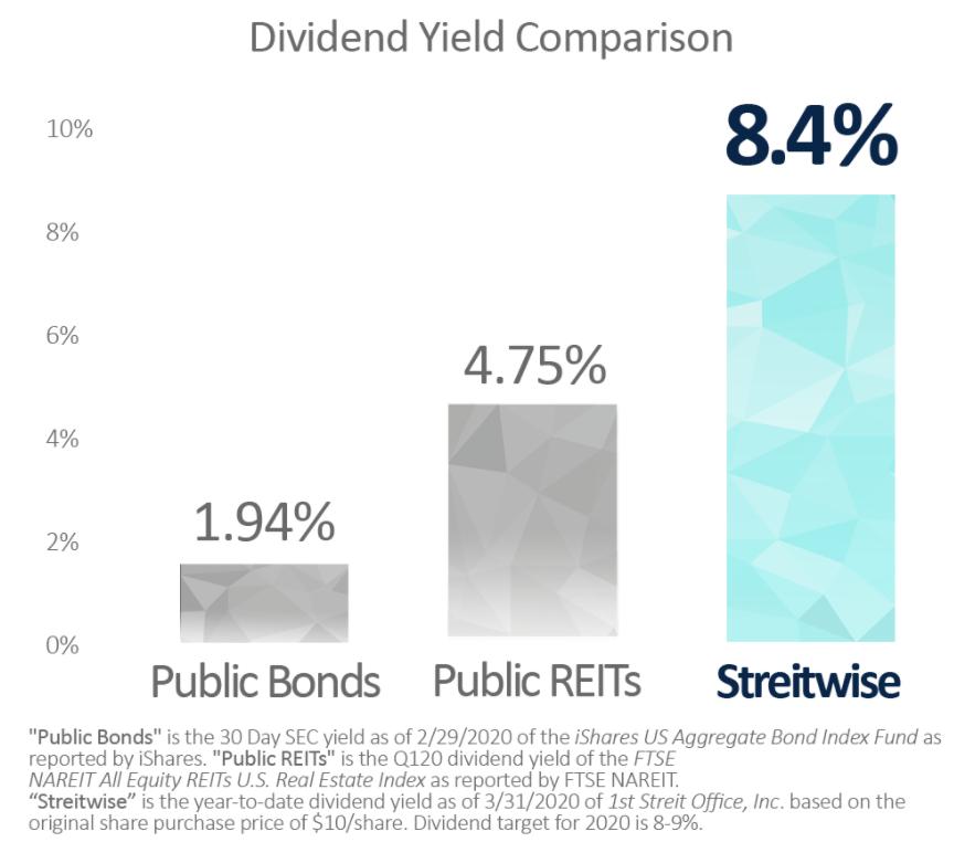Comparaison du rendement du dividende dans la rue