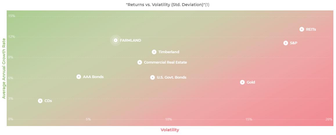 Volatilité des terres agricoles avec AcreTrader