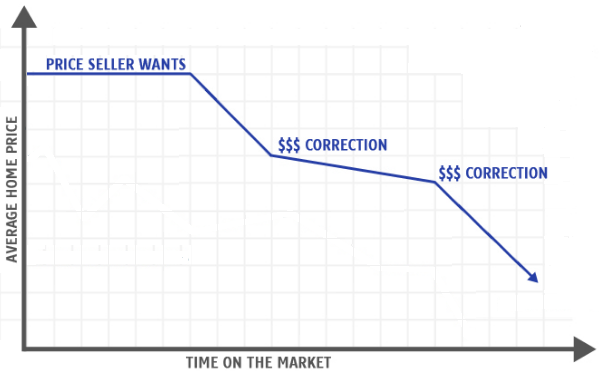MLS ou Pocket List? Plus les jours sur le marché (DOM) sont longs, pire c'est pour le vendeur.
