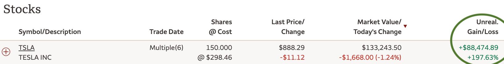 Plus gros coût de possession d'une voiture