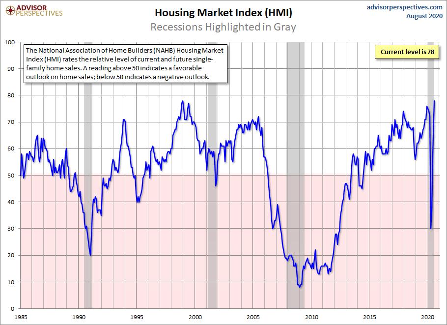 Reprise en V de l'indice du marché du logement