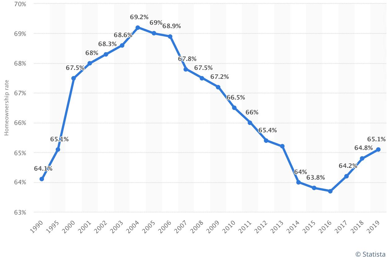 Pourcentage d'Américains qui possèdent une maison