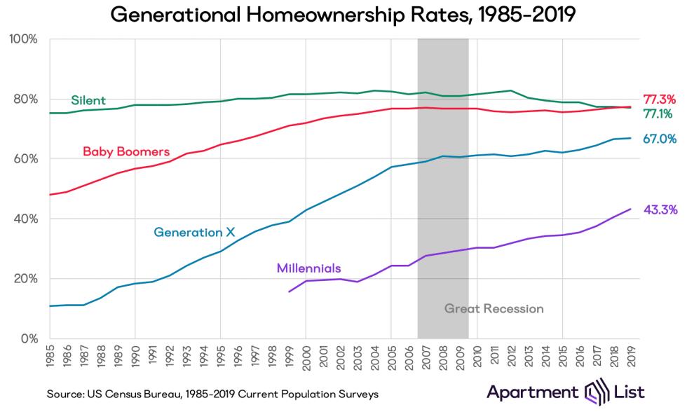 Taux d'accession à la propriété générationnel - L'âge médian des acheteurs est maintenant si vieux
