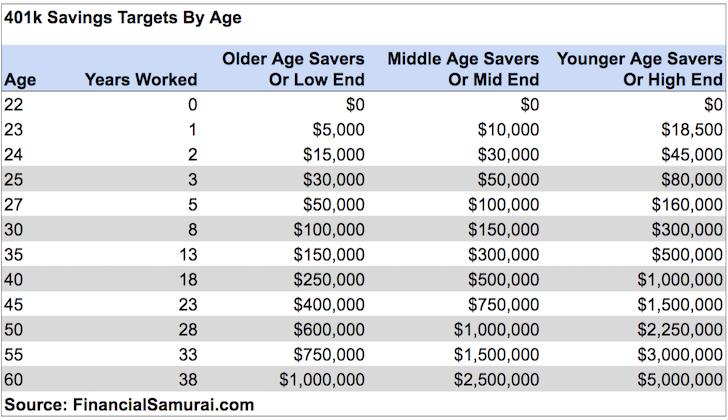 Guide des objectifs d'épargne 401k par âge - 401k erreurs