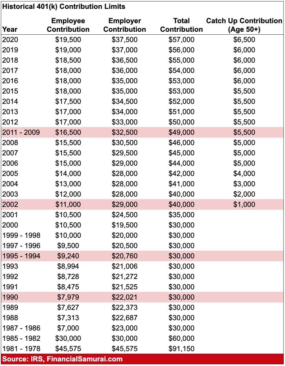 Limites historiques de cotisation 401 (k) jusqu'en 2020