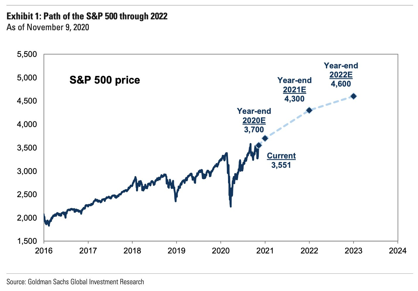 indicateur haussier - prévision du S&P 500 2021
