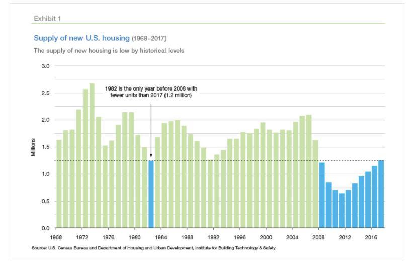 Offre de croissance de logements neufs