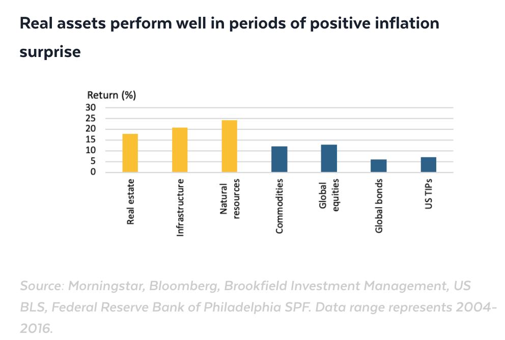 Classes d'actifs qui ont les meilleures et les pires performances dans un environnement inflationniste