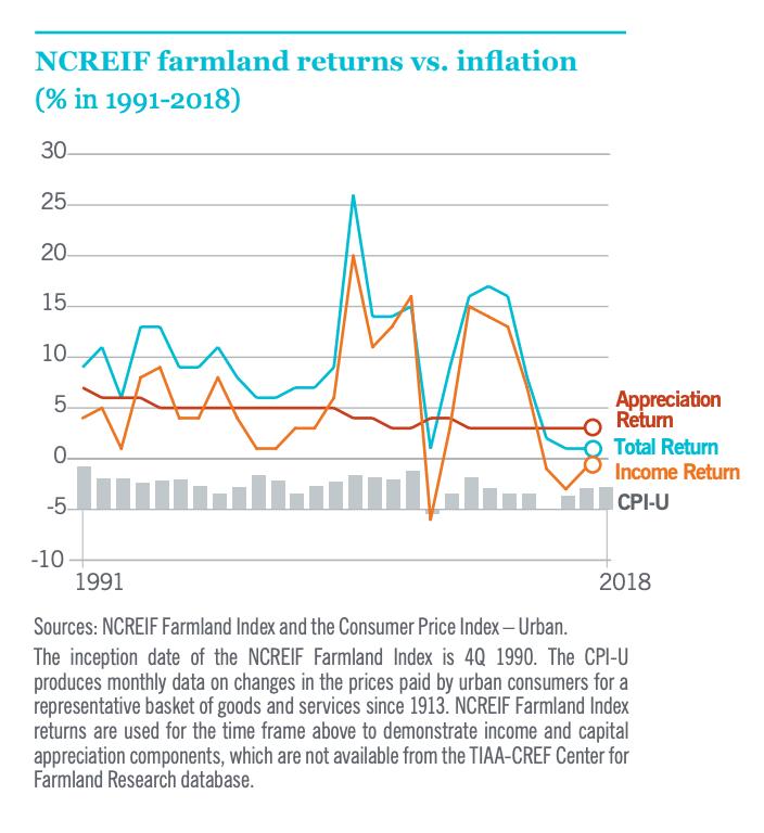 Rendements des terres agricoles par rapport à l'inflation