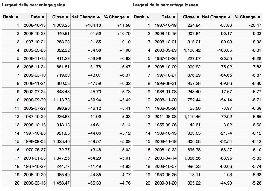 Plus grand pourcentage quotidien de gains et de pertes S&P 500