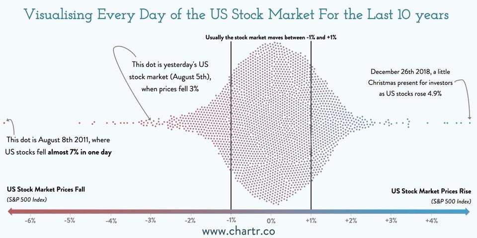 Volatilité historique des marchés boursiers sur 10 ans - meilleure stratégie de moyenne des coûts en dollars