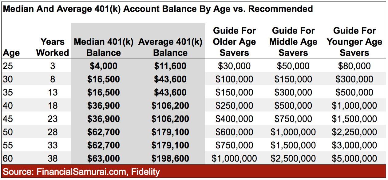 Le dernier solde 401 (k) par âge par rapport au solde recommandé pour une retraite confortable
