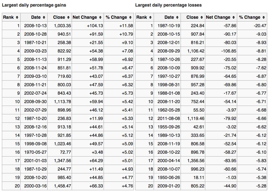 Plus grand pourcentage de gains et de pertes quotidiens S&P 500