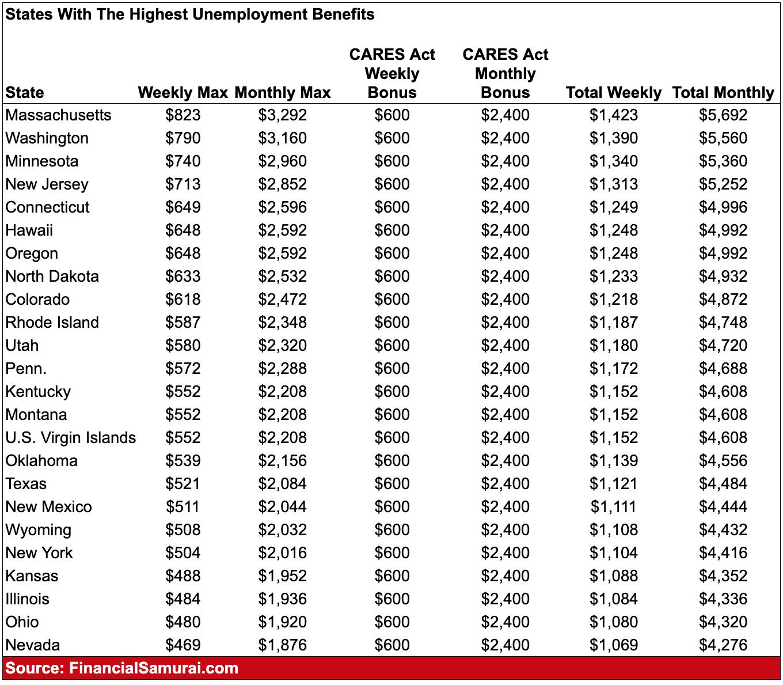 La valeur d'une indemnité de départ a augmenté en raison de l'amélioration des prestations de chômage