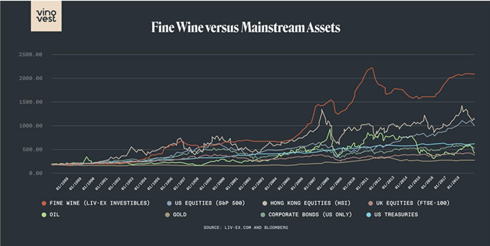 Diversification du portefeuille par des investissements alternatifs - Fine Wine