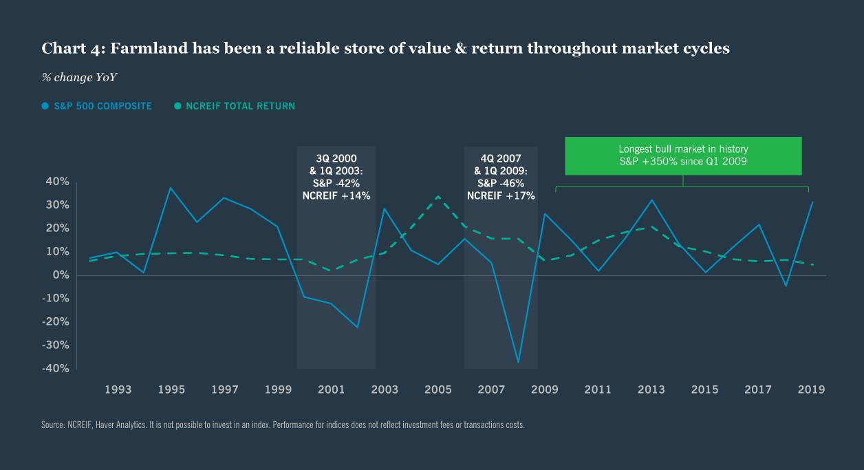 Diversification du portefeuille grâce à l'investissement dans les terres agricoles