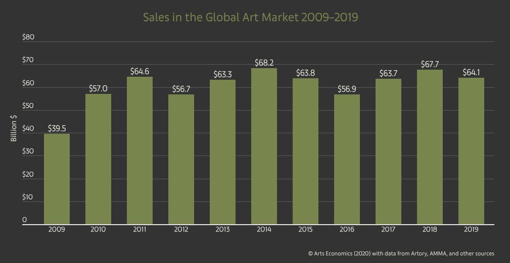 Investissement alternatif sur le marché des beaux-arts