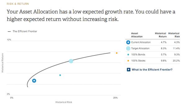Capital personnel à rendement du risque