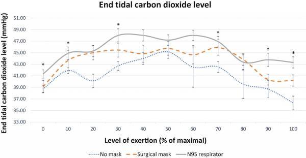 Niveau de dioxyde de carbone de fin de marée