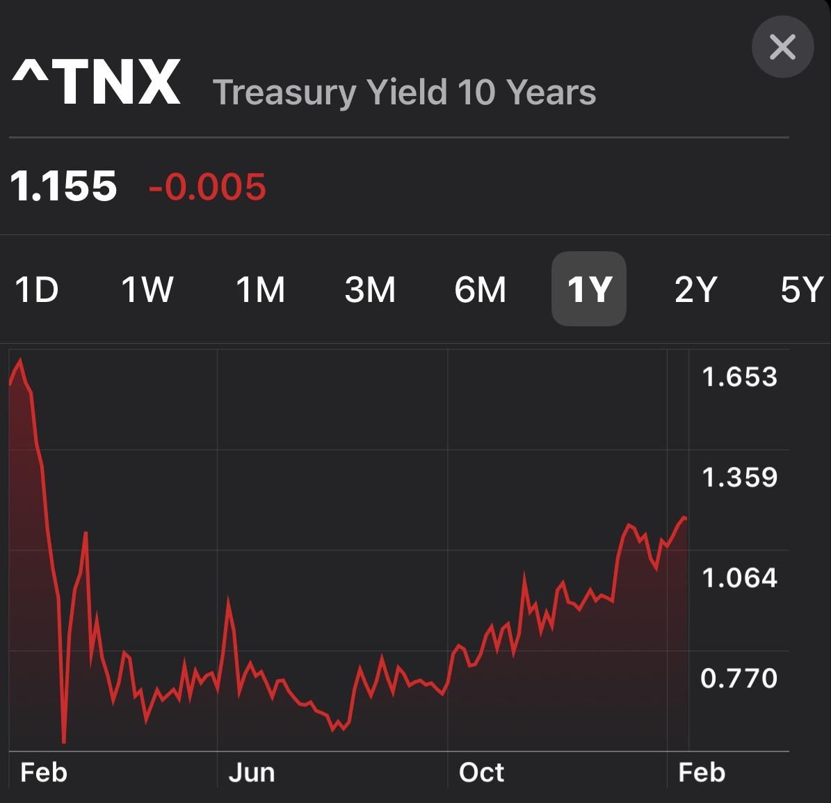 Rendement des obligations à 10 ans 2021