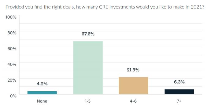 Combien d'investissements en CRE les investisseurs feront-ils en 2021?