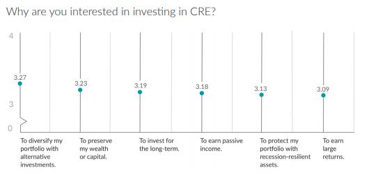 Pourquoi êtes-vous intéressé à investir dans la CRE