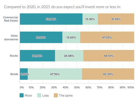 Perspectives de l'immobilier commercial pour 2021 et au-delà