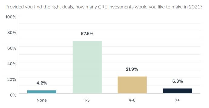 Combien d'investissements en CRE les investisseurs réaliseront-ils en 2021?