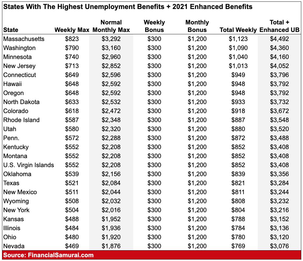 Les États avec les prestations de chômage les plus élevées après le plan de relance de 1,9 billion de dollars 2021