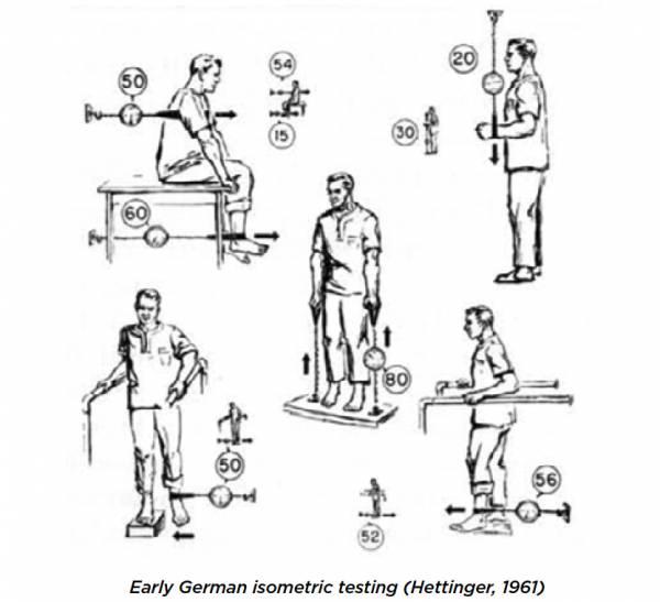 Hetting et Muller ont fait des recherches fondamentales sur la formation isométrique en 1953
