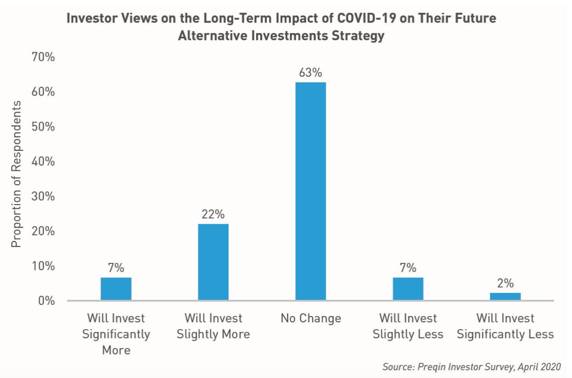 Le point de vue des investisseurs sur l'impact à long terme du COVID-19 et l'avenir de la stratégie d'investissements alternatifs