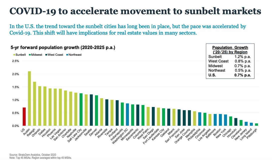 Meilleurs endroits pour investir dans l'immobilier commercial - Le COVID-19 a accéléré la migration vers les marchés des sunbelt