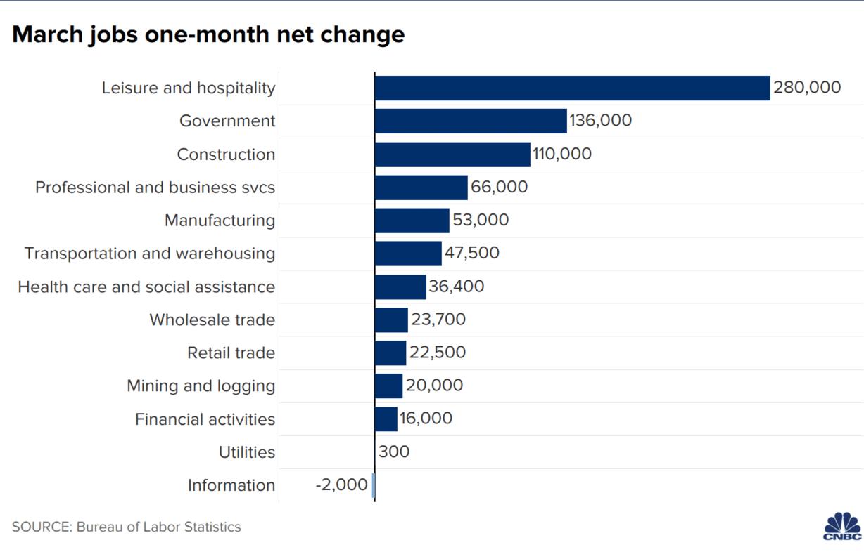 Bilan du 1T 2021 - Emploi en mars Variation nette sur un mois