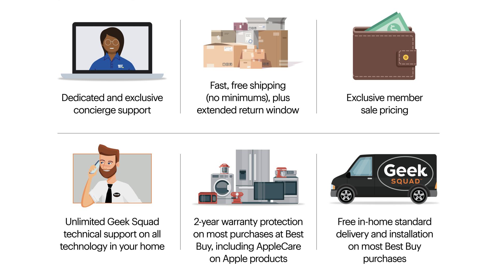 Une image montrant certains des avantages de la version bêta de Best Buy.