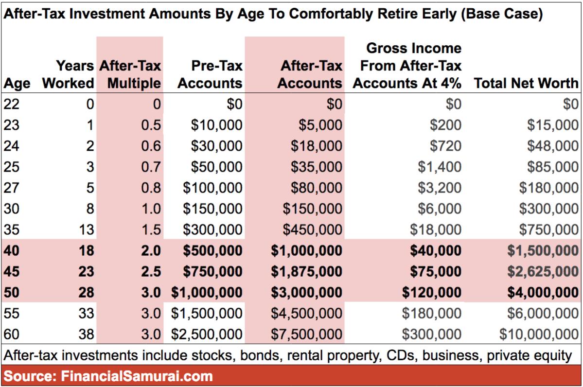 Montants d'investissement après impôt par âge pour une retraite anticipée et confortable