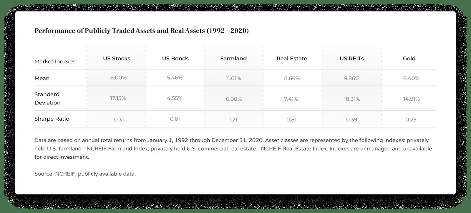 performance des actions, des obligations, des terres agricoles, de l'immobilier, des REIT américains, de l'or et du ratio Sharp