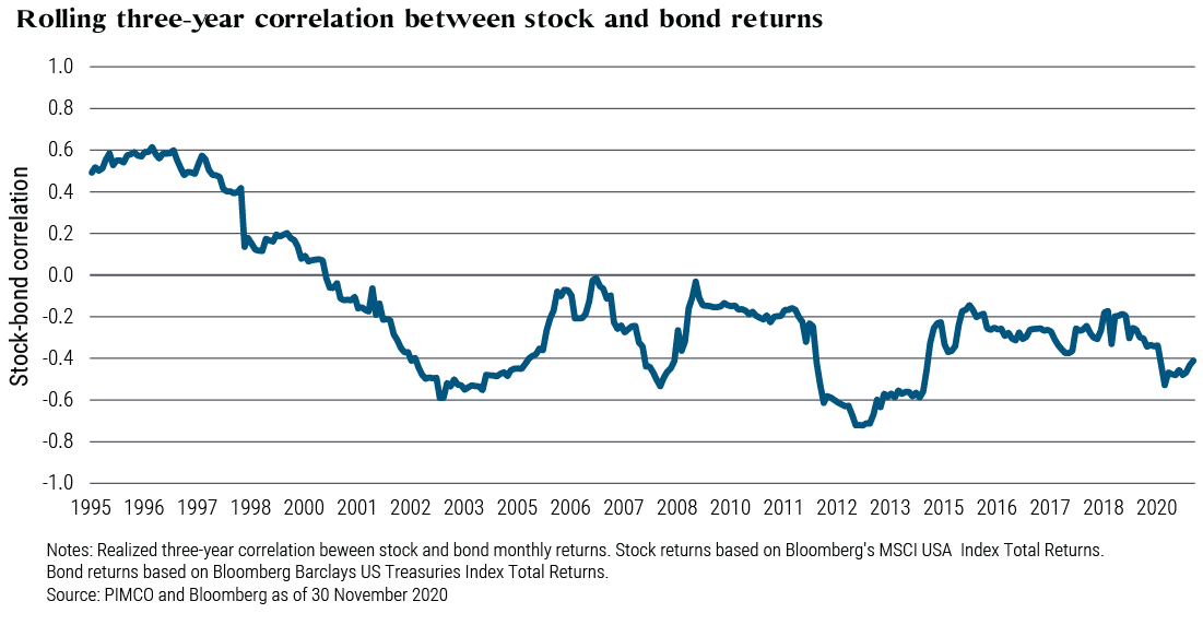 Corrélation négative entre les actions et les obligations