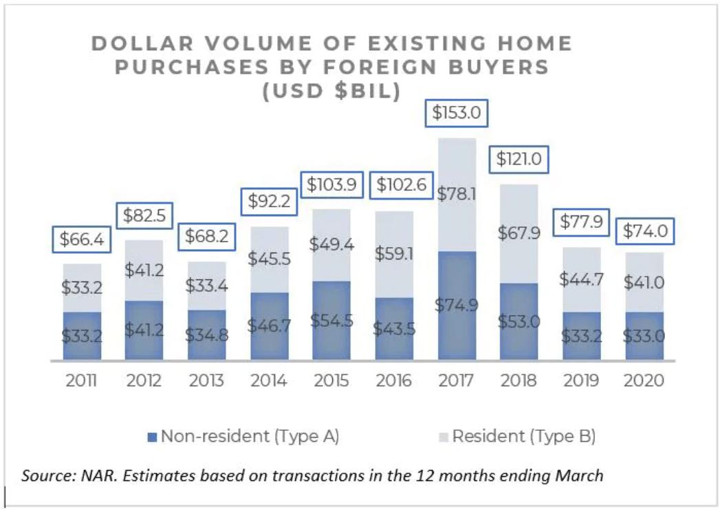 Acheteurs étrangers de biens immobiliers américains - Si vous ne pouvez pas battre les investisseurs immobiliers institutionnels, rejoignez-les