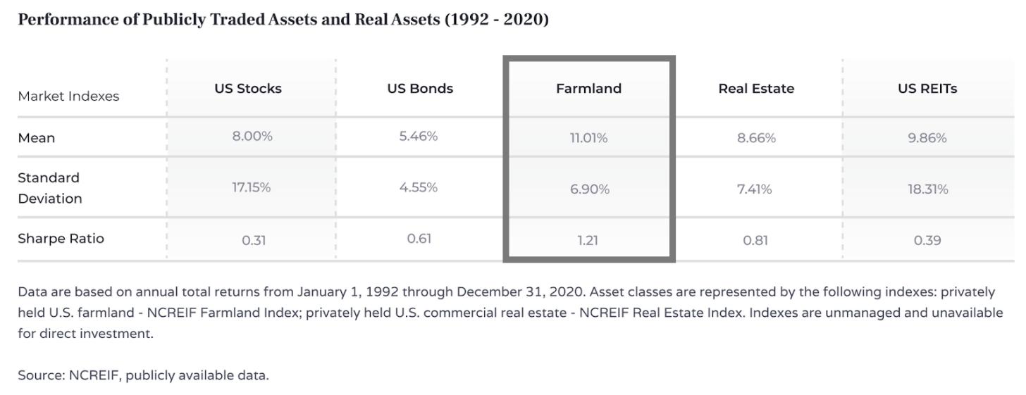 Rendements des terres agricoles de 1992 à 2020 par rapport aux actions américaines, aux obligations américaines, aux FPI américaines et à l'immobilier