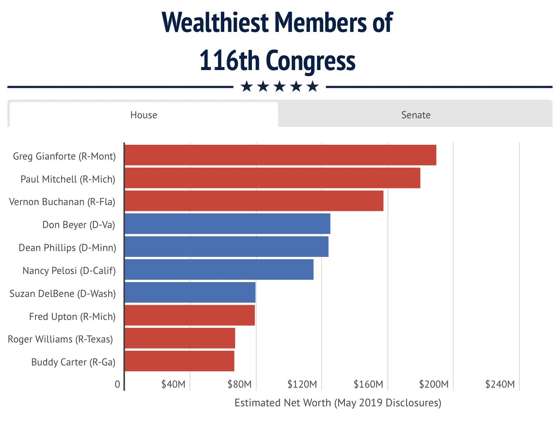 Les membres les plus riches du Congrès